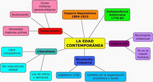 Mapa conceptual de la Edad Contemporánea