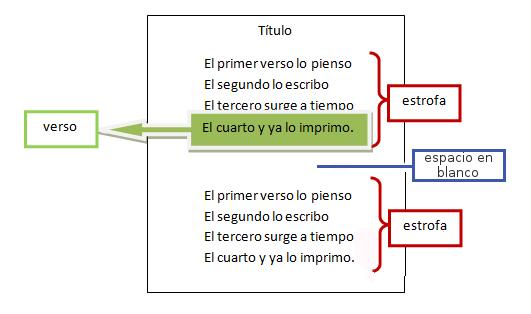 Género lírico - Verso y estrofa