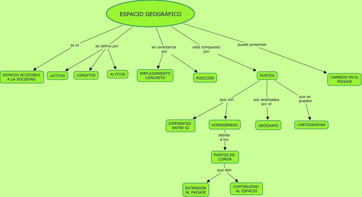 Mapa o red conceptual acerca del espacio geográfico
